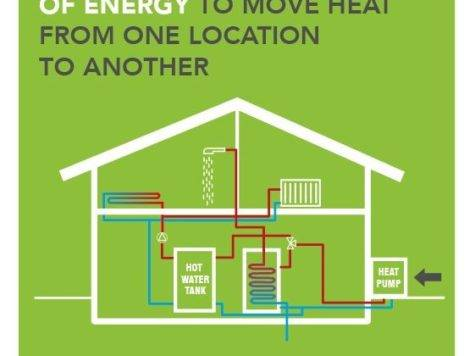 Awesome Most Efficient Way Heat House Gas