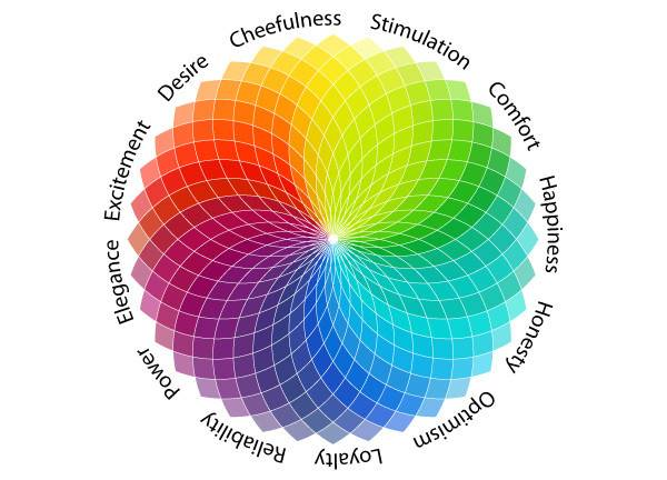 Beautiful Abodes Psychology Behind Colors