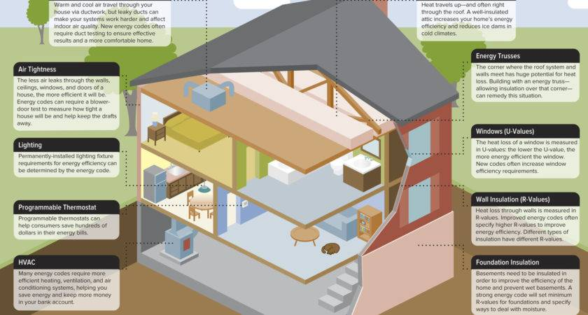 Best Way Heat Your House Interesting