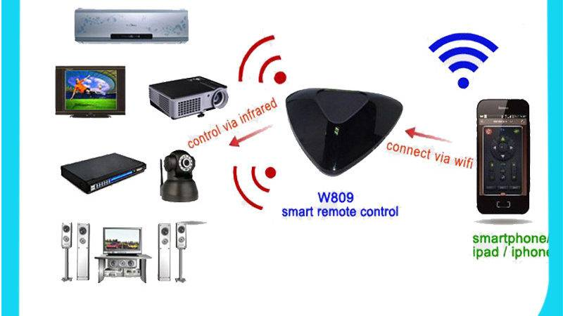 Best Wifi Smart Phone Control Home Automation System