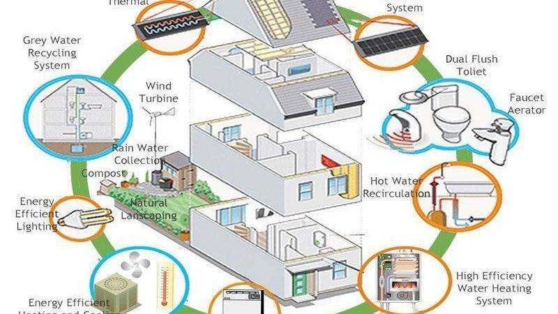 Bloombety Energy Efficient Eco Friendly House Plans