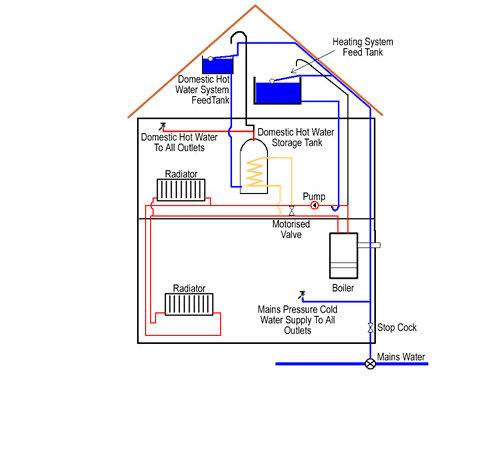 Central Heating Boiler Systems Guide Different
