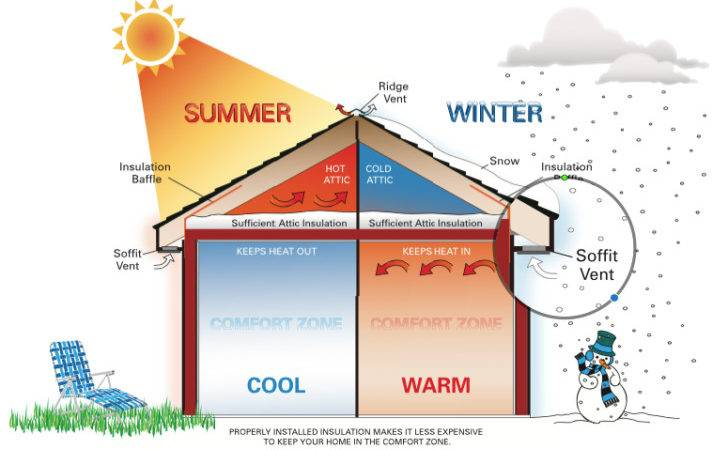 Check Home Insulation Energy Conservation Yellowblue