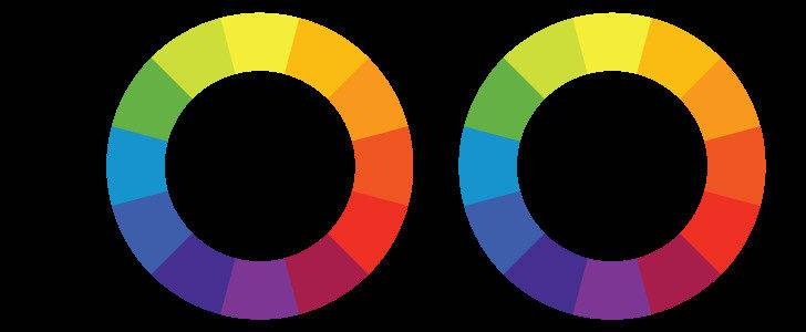 Color Theory Deconstructing Famous Brands