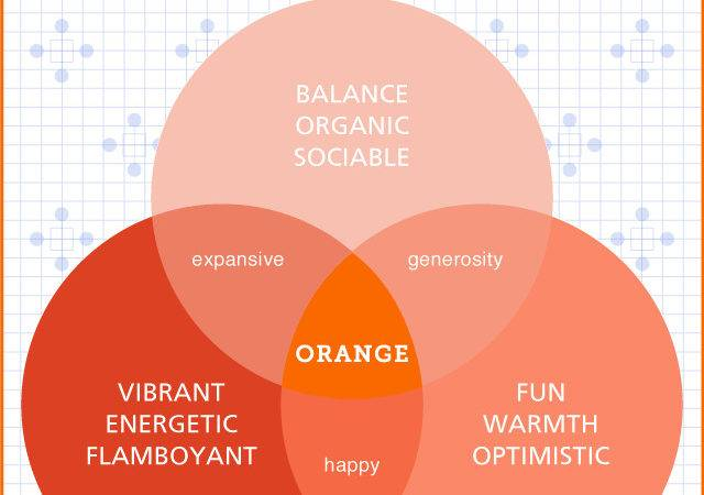 Colorgraphically Speaking Color Psychology Orange