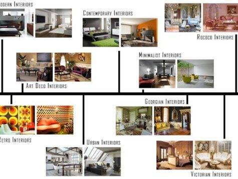 Design Styles List Interior