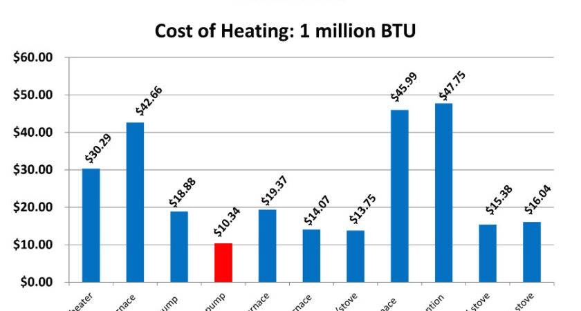 Energy Efficient Ductless Heat Pump Systems