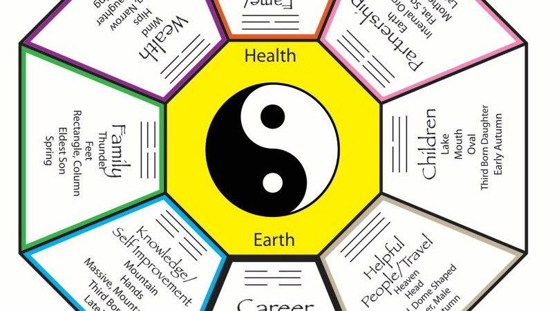 Feng Shui Health Your Women Lifestyle