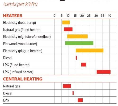 Home Energy Costs Heating Options Consumer