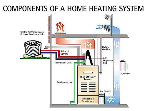 Home Heating System Parts