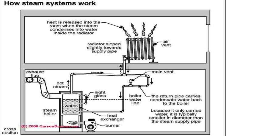 Home Heating Systems Youtube