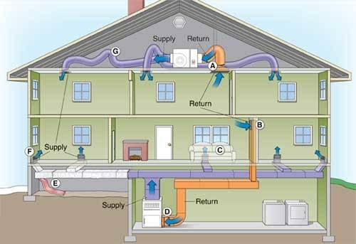 Install Replace Custom Design Duct Work Baltimore