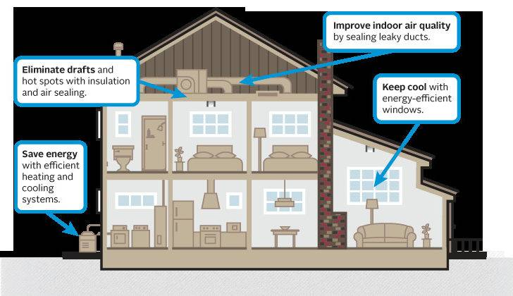 Installation Climatisation Gainable Home Heating System
