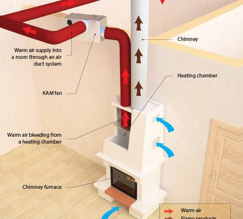 Kam Fireplace Fan Efficient Heating Control Your Home