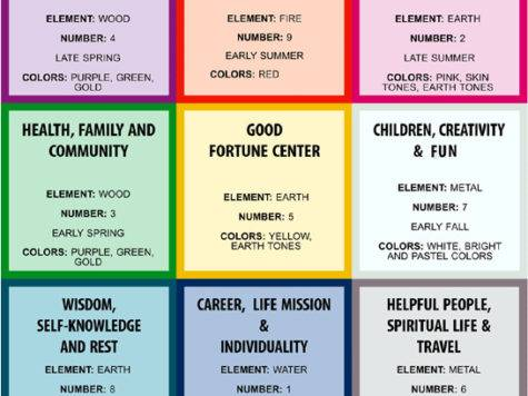 Lesson Life Areas Feng Shui