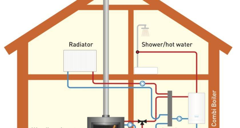 Most Efficient Home Heating System Cheapest Way Heat