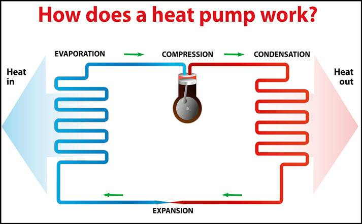 Most Efficient Way Heat House Exciting