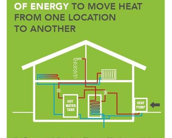 Most Efficient Way Heat House Home Ideas