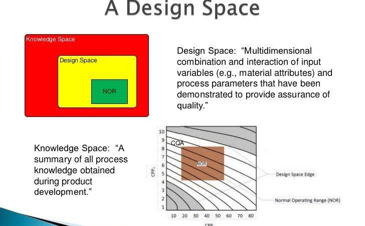 Quality Design Space