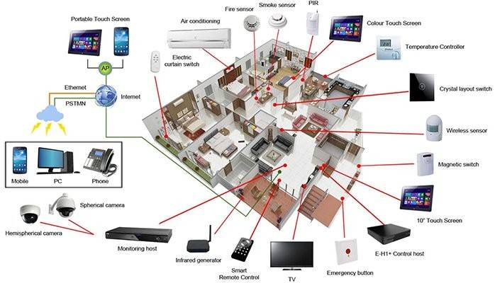 Reconstruction Smart Home System Eliminated Function