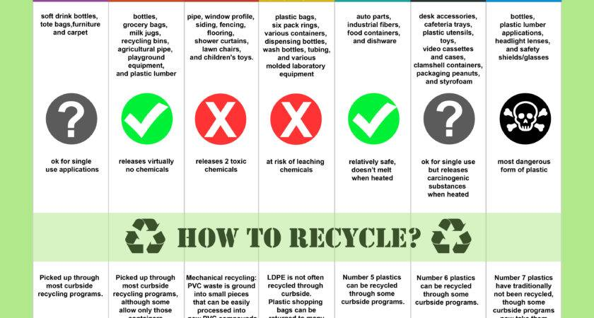 Recycling Ultimate Guide Reducing Waste