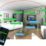 Smart Home System Brankoirade