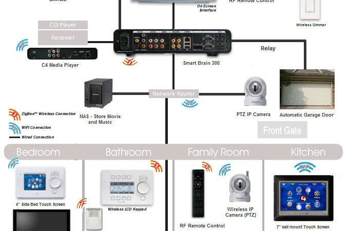 Thailand Smart Home Systems Builders Luxury