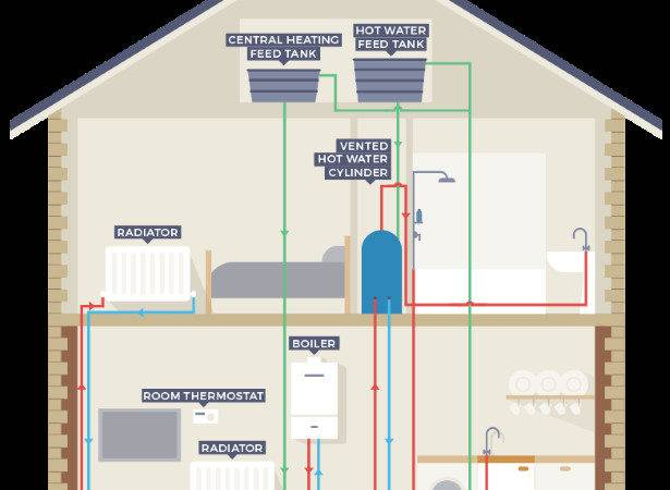 Which Boiler Best Eco Experts