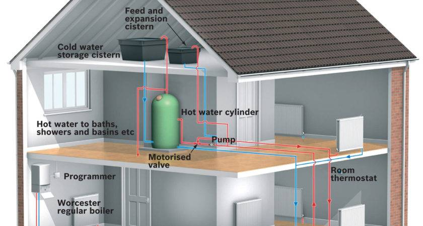 Why Central Heating Noisy