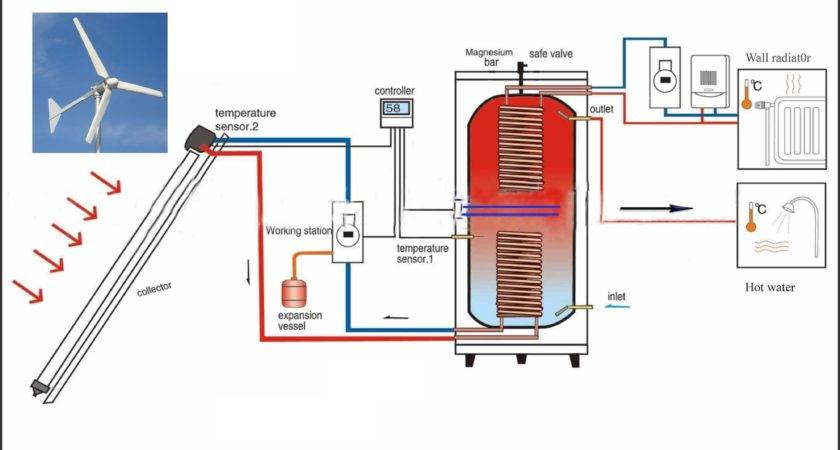 Wind Solar Home Water Heating System
